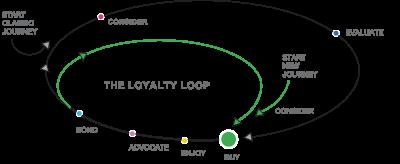 The-Loyalty-Loop_2018.png